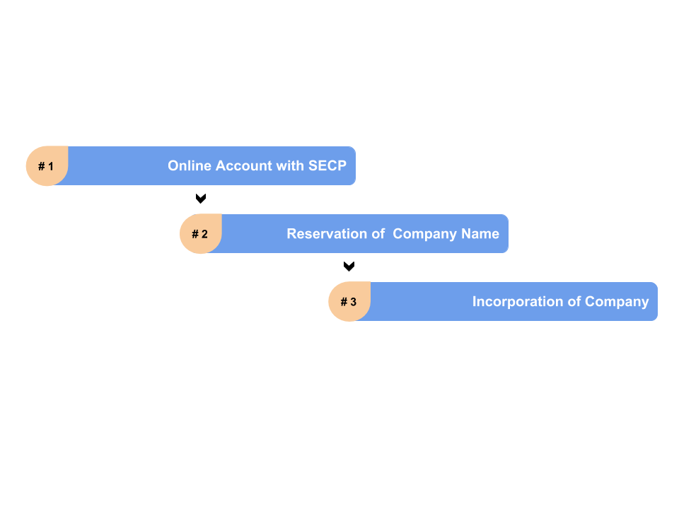 How to register a company in Pakistan online? - Clarity pk