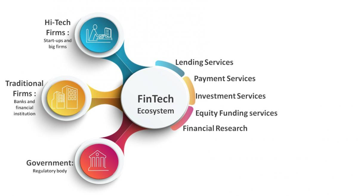 fintech ecosystem pakistan