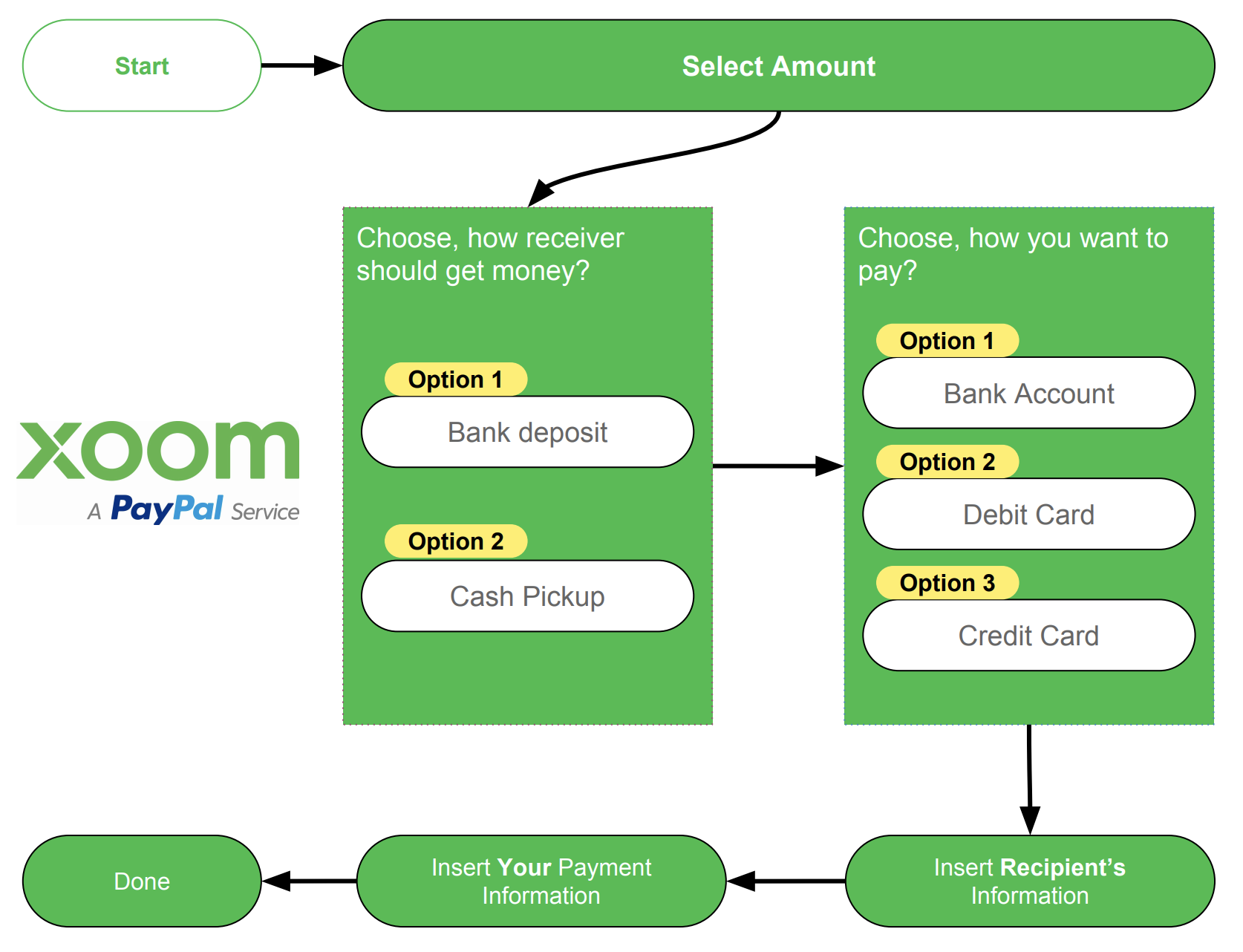 Xoom Send Receive Money In Pakistan From Across The World Wiring To Foreign Bank Account Deposit Option