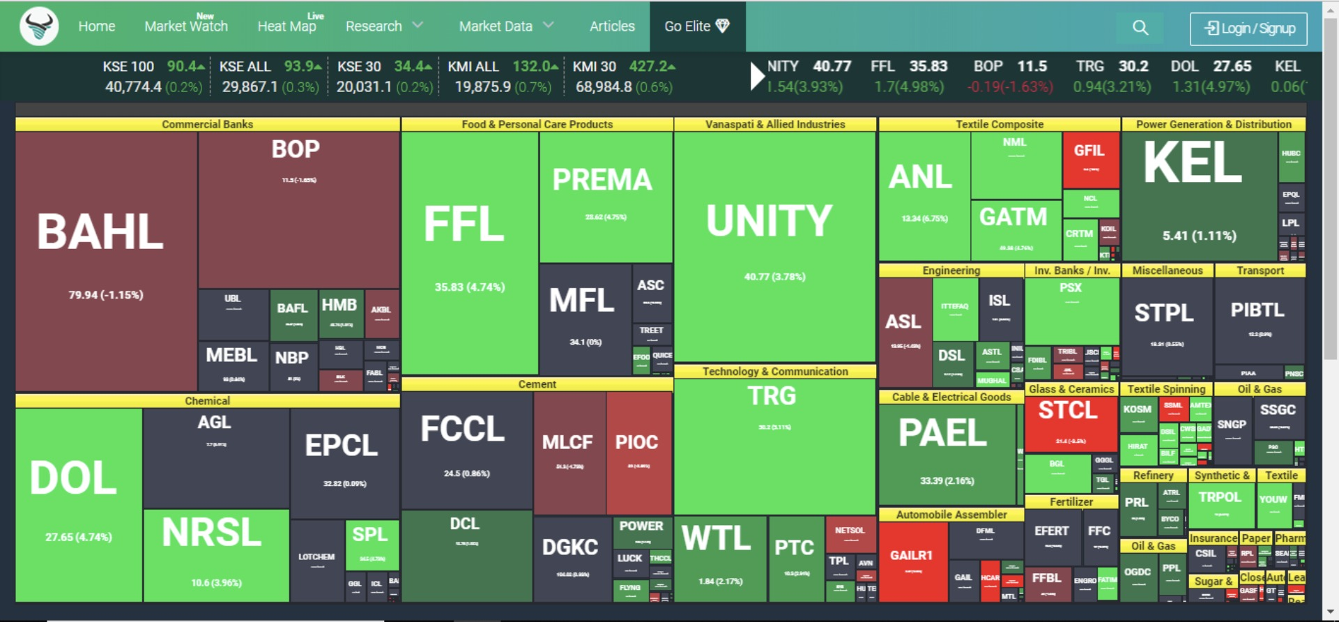 Heatmap of Elite version of Investors Lounge Software