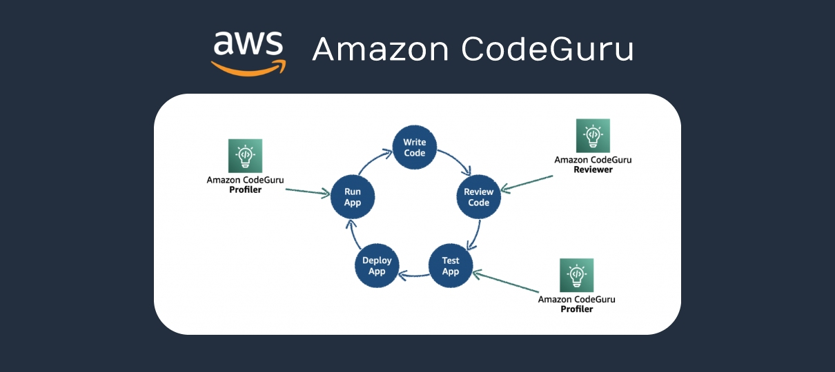 amazon-codeguru