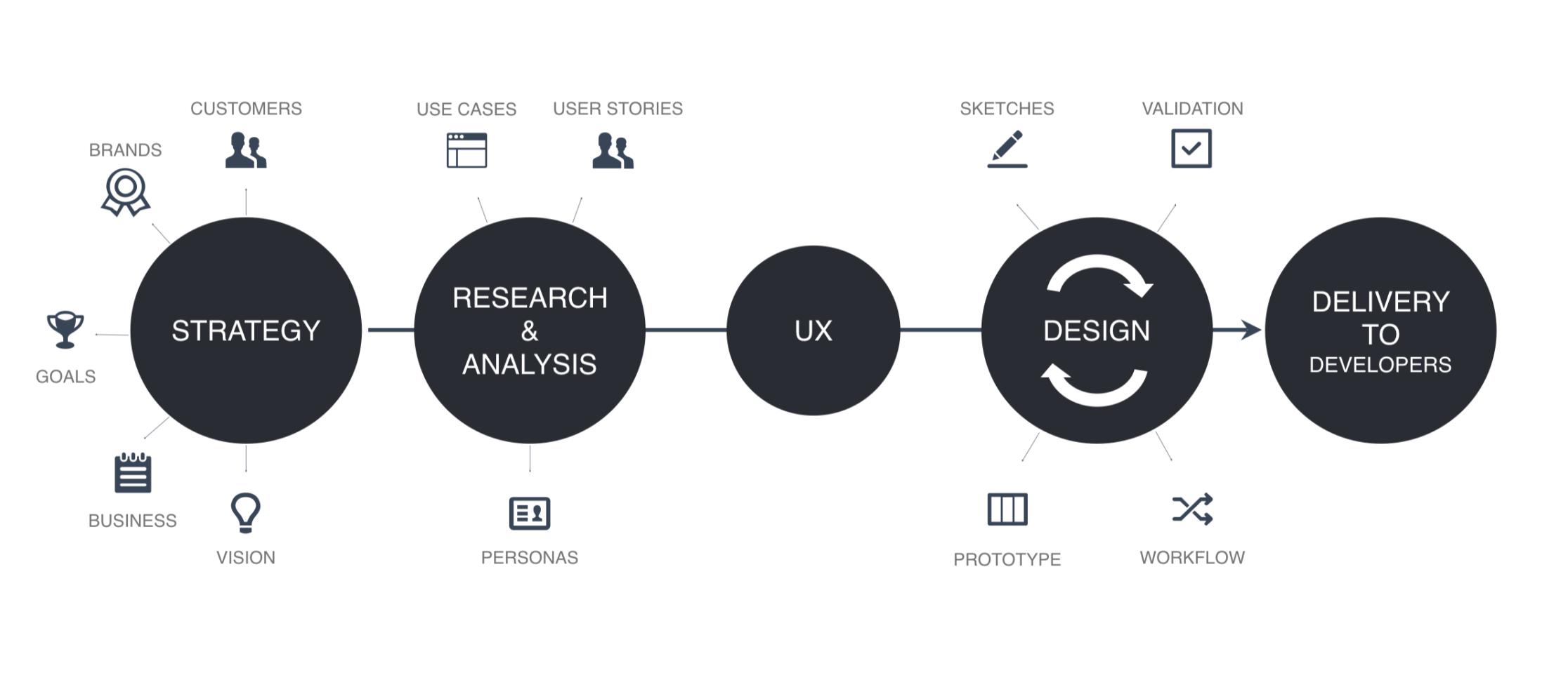 UI UX FAQs 3